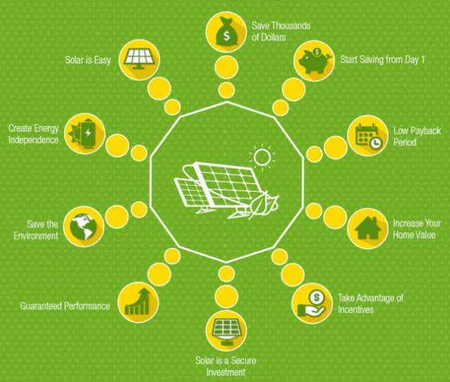 Solar Electric Panel Installations And Repairs Green